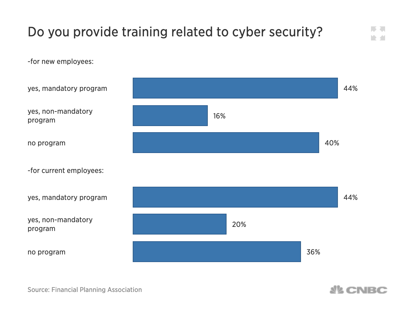 Companies Providing Cyber Security Training
